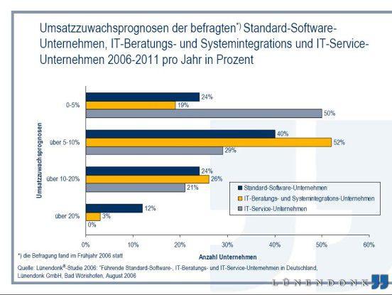 Rund die Hälfte der IT-Serviceanbieter rechnet mit Zuwachsraten von weniger als fünf Prozent.