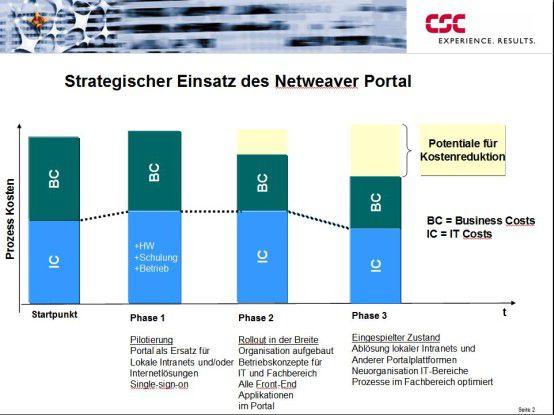 Mit Hilfe des Portals lassen sich Kosten einsparen, da Web-Oberflächen in der Regel weniger Schulungen und Support erfordern. Quelle: CSC