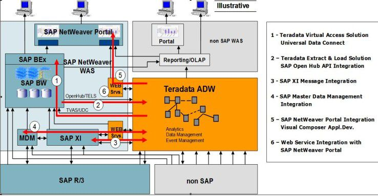 Integrationsszenarien am Beispiel Teradata Active Data Warehouse. (Quelle: Teradata)