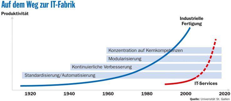 Die IT-Services haben relativ spät mit der Industrialisierung begonnen, holen aber schnell auf.