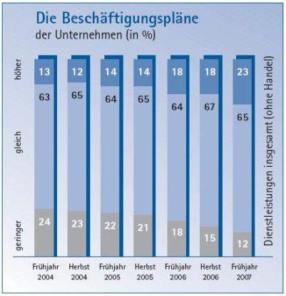 Die Beschäftigung in der deutschen Servicebranche boomt. 23 Prozent der befragten Unternehmen suchen Mitarbeiter, nur zwölf Prozent wollen ihre Belegschaft verkleinern.