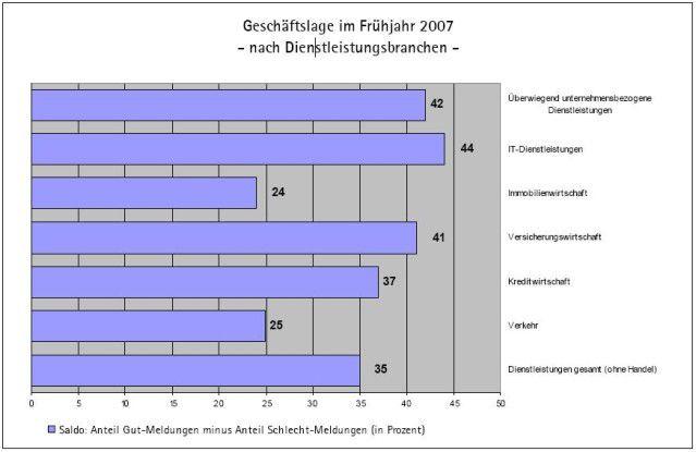 Die deutschen IT-Dienstleister schauen überwiegend zuversichtlich in die Zukunft. 44 Prozent bezeichnen ihre Lage als gut, neun Prozent als schlecht. Daraus ergibt sich – wie dargestellt - ein Saldo von 35 Prozentpunkten.