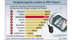 Dachzeile: Der deutsche Autofahrer kommt ohne Navi nicht mehr klar - Foto: Bitkom