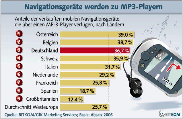 Schon mehr als ein Drittel der 2006 in Deutschland verkauften mobilen Navis kann auch Musik abspielen.