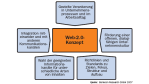 Berlecon-Studie: Unternehmen profitieren von Web 2.0