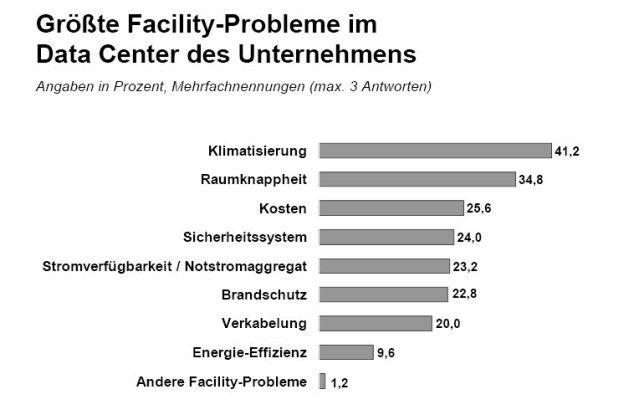 Klimatisierung und Platzprobleme sind die größten Probleme im Data Center.