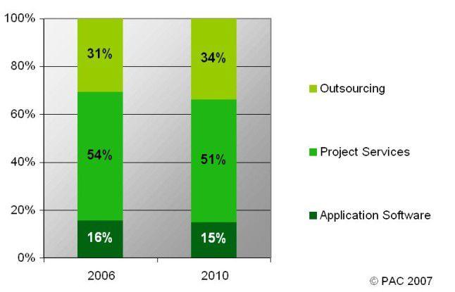Software- und IT-Dienstleistungen in der deutschen TK-Branche: Anteile der Produkt- und Dienstleistungssegmente2006 und 2010