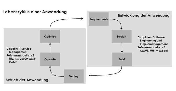 Der Lebenszyklus einer Anwendung sieht die wiederkehrende Überarbeitung vor. Den Übergang von der Entwicklung in den Betrieb lassen die verschiedenen Referenzmodelle (Itil, Rup, CMMI) außer Acht. Er bereitet daher oft Probleme. Quelle: Diesterer.