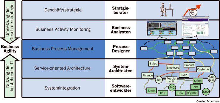 BPM liefert die Basis für eine erfolgreiche Geschäftsstrategie. Die darunter liegende Service-orientierte Architektur ermöglicht eine optimale Nutzung der IT.
