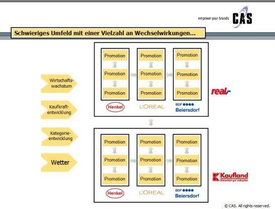 Der Erfolg von Werbeaktionen von Konsumgüterherstellern lässt sich nur schwer vorhersagen. CAS verspricht mit CPwerx 7.0 genauere Prognosemethoden.