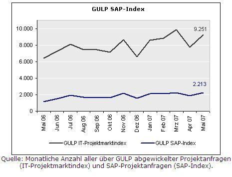 Im Mai kletterte die Anzahl der bei Gulp verzeichneten Projektanfragen auf 9251 (Quelle: Gulp).