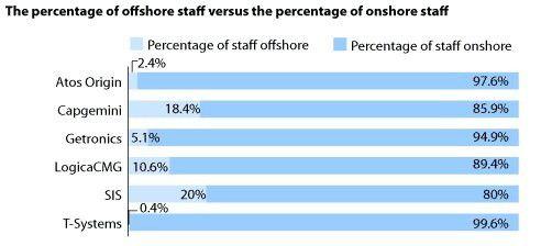 So viele Beschäftigte stammen bei führenden IT-Dienstleistern Europas aus Billiglohnländern