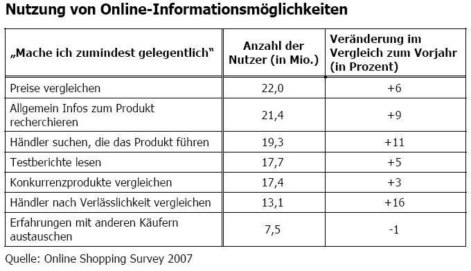 Primär werden Preise verglichen und Produktinfos gesucht. Nur wenige tauschen sich mit anderen Käufern eines Produkts aus.