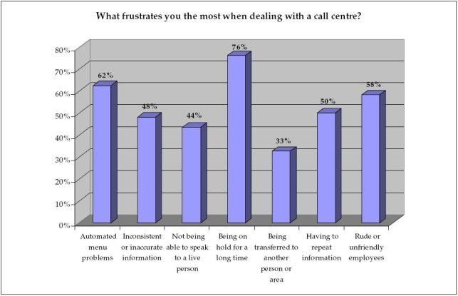 Vor allem lange Wartezeiten sind Call-Center-Kunden ein Gräuel. Quelle: Lightspeed Research