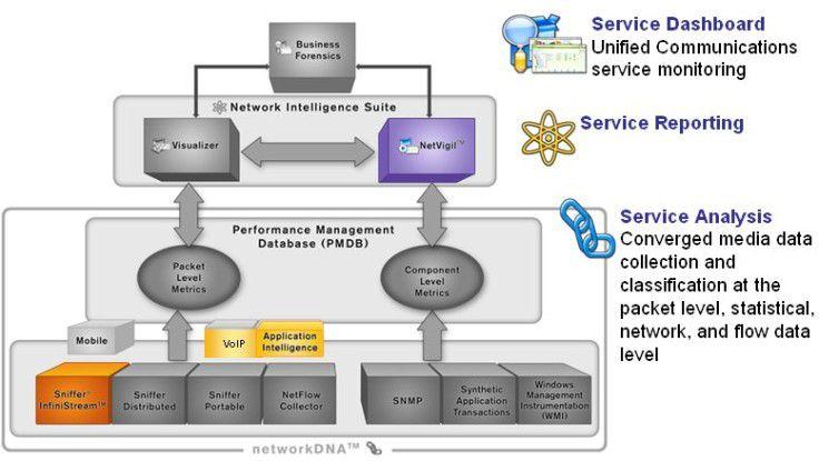 """Erweiterungen in den Modulen """"Sniffer Infinistream"""", """"VoIP"""", """"Application Intelligence"""" sowie """"Netvigil"""" (Dashboard) ermöglichen ein erweitertes VoIP-Reporting und –Monitoring. Quelle: Network General"""