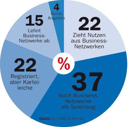 Mehr als ein Drittel der befragten Fach- und Führungskräfte, die mit elektronischen, sozialen Netzen arbeiten, sind vom geschäftlichen Nutzen nicht überzeugt (Quelle: Dr. Haffa & Partner).