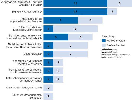 Probleme bei der IdM-Einführung: Viele bei der IdM-Einführung auftretende Probleme sind weniger technisch als organisatorisch bedingt.