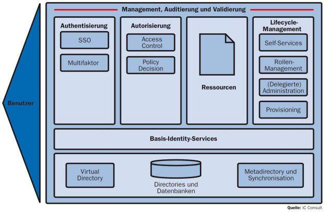 Das Fundament einer IdM-Infrastruktur bilden die Basis-Identity-Services, die die Repositories des Unternehmens kapseln. Darauf bauen die erweiterten Dienste wie Authentisierung, Autorisierung und Lifecycle-Management auf. So lässt sich der Benutzerzugriff auf Ressourcen kontrollieren und nachweisen.