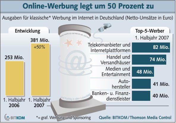Der deutsche Online-Werbemarkt legte im ersten Halbjahr 2007 mit 50 Prozent Umsatzwachstum auf 384 Millionen Euro deutlich zu.