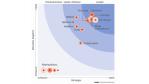 Die besten Tools für die Enterprise Architecture - Foto: Forrester Research