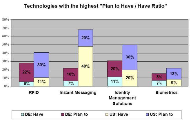Die Nachfrage nach Identity-Management-Lösungen wächst. Anbieter von Infrastrukturlösungen wie IBM, Oracle, Novell und seit kurzem auch SAP statten ihre Softwarestacks mit solchen Funktionen aus. Mit der Verbreitung von SOA-basierender Lösungen, die über Applikationsgrenzen hinausreichen, dürfte der Bedarf weiter steigen.