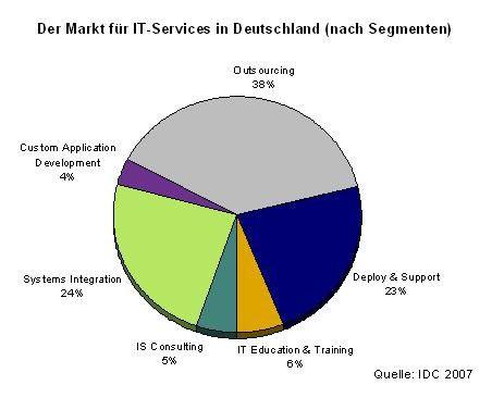 Die beiden großen Segmente Outsourcing und Systemintegration werden in den kommenden Jahren überdurchschnittlichen wachsen.