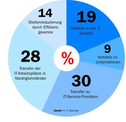 Fast ein Drittel der IT-Arbeitsplätze werden in Niedriglohnländer ausgelagert, prophezeien die Berater von A.T. Kearney (Quelle: A.T.Kearney).
