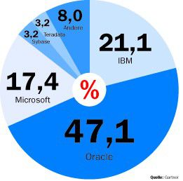 Weltweite Marktanteile 2006 bei Datenbanken.