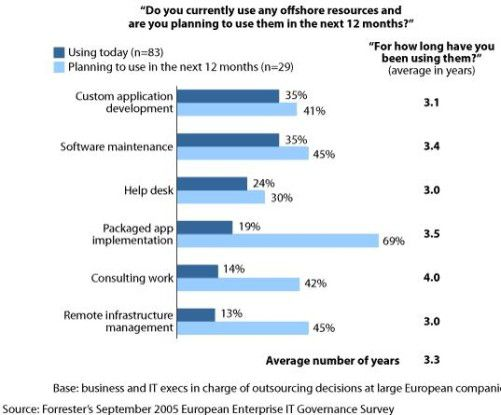 Zurzeit lassen Anwender besonders gerne ihre Software offshore anpassen und warten. Künftig lagern sie vermehrt die Implementierung aus.