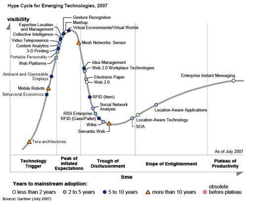 36 Technologiefelder haben die Analysten ausgemacht, die in den kommenden Jahren den Hype Cycle durchlaufen werden. Einige Ansätze wie Enterprise Instant Messaging sind schon einsatzbereit.