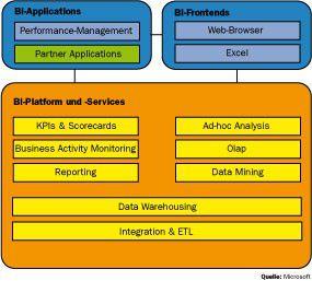 Die von Microsoft bereitgestellten technischen Komponenten für Business-Intelligence-Lösungen lassen sich in die drei Hauptgruppen Applikationen, Frontends sowie Plattform (SQL Server 2005) und Services gliedern.