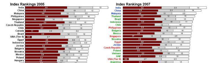 Nach dem Global Services Location Index von A.T. Kearney zählt Vietnam gemeinsam mit Indonesien, Thailand, Brasilien, Chile, Bulgarien, Mexico, Slowakei, Polen, den Vereinigten Arabischen Emiraten und Argentinien zu den 20 derzeit aufstrebenden Offshore-Ländern (grün gekennzeichnet. Rot bedeutet Rückgang, blau: keine Veränderung).