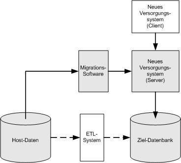 Die Migration erfolgte über den Server der neuen Versorgungssoftware. Eine Migrationskomponente bereitete die Daten auf. Die direkte Übernahme der Daten durch ein klassisches ETL-Werkzeug war nicht möglich.