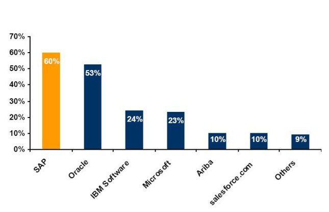 Der SAP bescheinigen 60 Prozent von 150 Befragten eine klare Strategie im BPO-Markt.