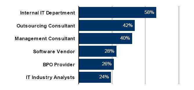 Die meisten Anwender fragen ihre interne IT um Rat, wenn BPO-Entscheidungen anstehen.