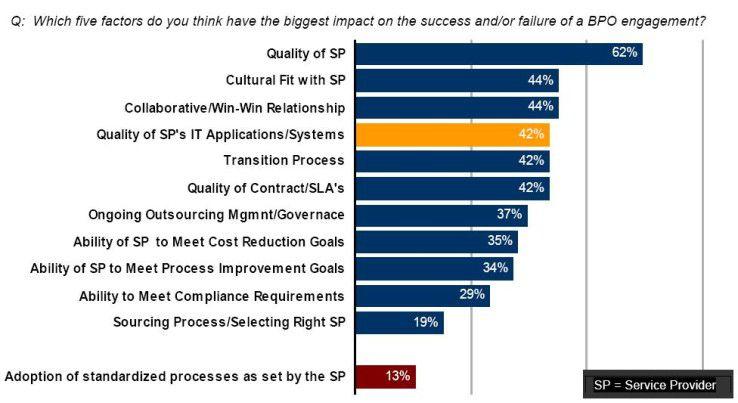 Die IT, insbesondere die Wahl der richtigen Applikation, erachten 42 Prozent der befragten Manager als wichtig für den Erfolg eines BPO-Projekts.