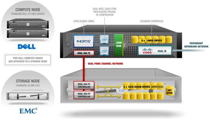 Die Bestandteile der Appliance für Data Warehousing von Datallegro.