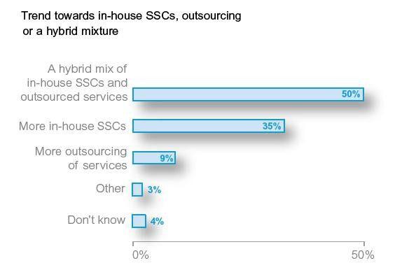 In den kommenden fünf Jahren wird es in Shared Service Centern einen Mix aus intern und extern erbrachten Leistungen geben. Das glaubt zumindest die Hälfte der Befragten.