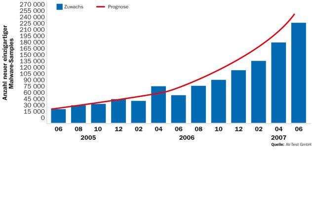 Die Zahl der bei der AV-Test GmbH eingegangenen neuen, einzigartigen Malware-Samples ist seit Ende 2004 von monatlich 10 000 auf rund 225 000 Exemplare gestiegen - das entspricht nahezu 7500 Samples pro Tag.