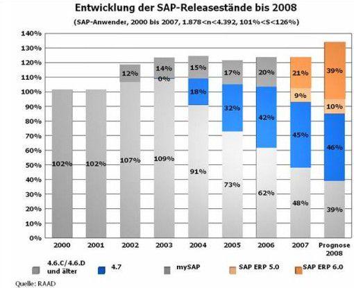 Raad Research ermittelt die Release-Verteilung bei deutschen SAP-Anwendern.
