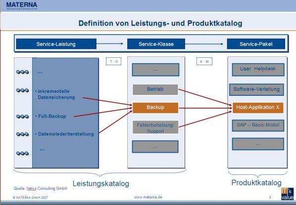 Das Service-Portfolio beschreibt die Anforderungen der Kunden. Es richtet sich an der Business- und der IT-Strategie aus.