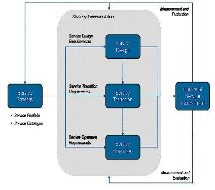 Mit Feedback aus dem Continual Service Improvement (CSI) lässt sich das Servicedesign fortgesetzt verbessern.
