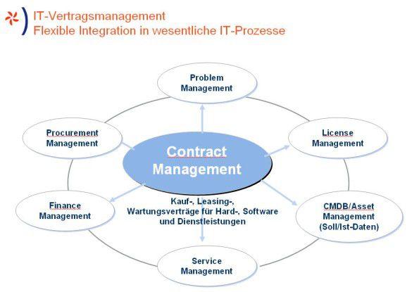 Beim Vertrags-Management ist die flexible Integration in die verschiedenen IT-Prozesse entscheidend.