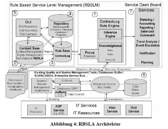 Die Architektur eines regelbasierenden Vertrags-Management von Service Level Agreements.