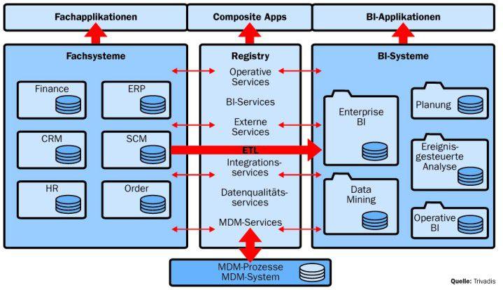 Das Architekturbeispiel zeigt ein zentrales MDM-System, das unabhängig von Enterprise DWH oder operativen Systemen die Verwaltung der Unternehmensstammdaten auf SOA-Basis steuert.