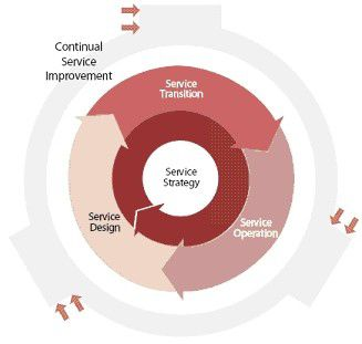 Service Transition bildet mit Service Design und Service Operation den inneren Service-Lifecyle.
