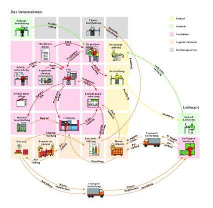 """Auszug aus dem Buch """"Prozesslandschaften"""": Produktionsprozess mit verlängerter Werkbank. Das Referenzmodell zeigt und beschreibt sowohl den logistischen Ablauf, den Weg der Beistellung zur und von der verlängerten Werkbank mit """"Just in time""""-Einbindung in die Produktion, als auch die Erfassung und Buchung der Wertschöpfung. An der Schnittstelle zwischen Warenwirtschaft (Logistik) und Rechnungswesen treten häufig große Wissenslücken auf, die durch die Referenzprozesse geschlossen werden können."""