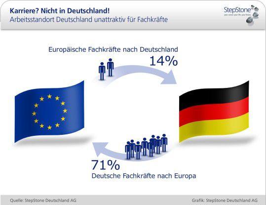 Für europäische Fachkräfte ist Arbeiten in Deutschland nicht so attraktiv. Umgekehrt können sich viele deutsche Fachkräfte vorstellen, auch im Ausland zu arbeiten.