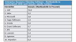 2007: Im Markt für ERP-, CRM- und SCM-Lösungen ist der Mittelstand der Antreiber - Foto: Gartner
