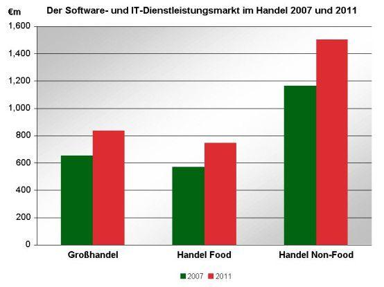 Anbieter von IT-Lösungen für den Handel in Deutschland können sich PAC zufolge in den kommenden Jahren auf gute Geschäfte freuen.